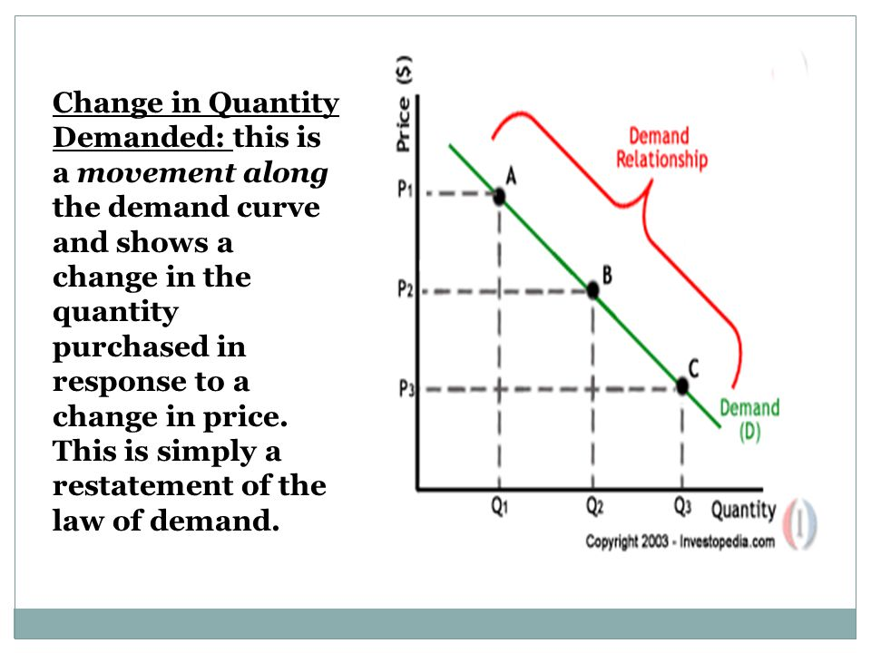 Change in Quantity Demanded: this is a movement along the demand curve and shows a change in the quantity purchased in response to a change in price.