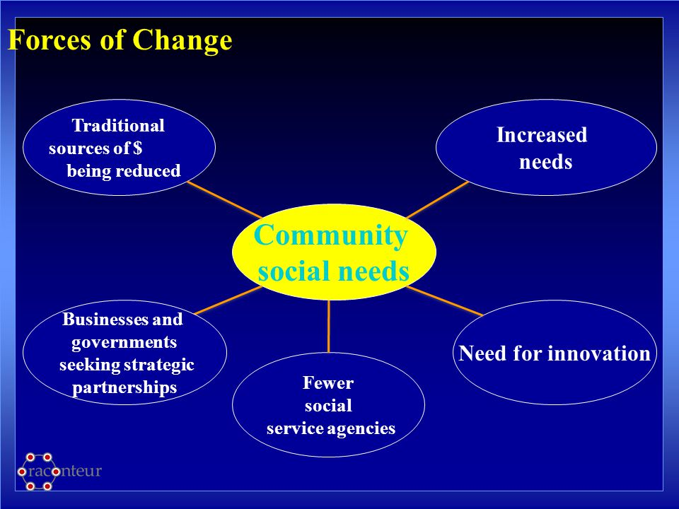 Community social needs Fewer social service agencies Traditional sources of $ being reduced Increased needs Need for innovation Forces of Change Busin