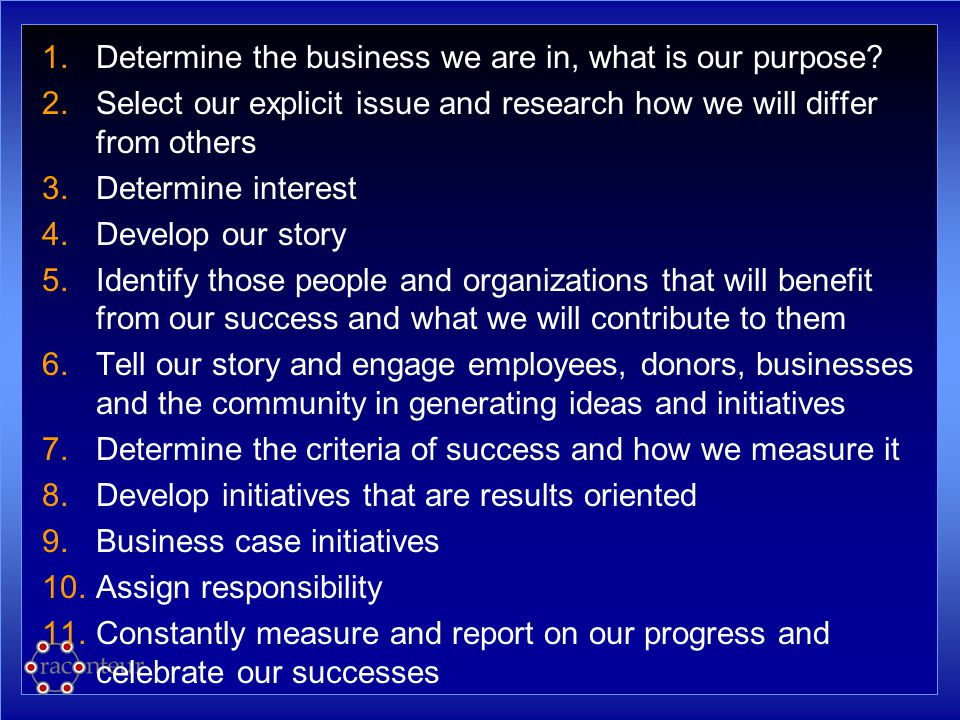 1.Determine the business we are in, what is our purpose? 2.Select our explicit issue and research how we will differ from others 3.Determine interest
