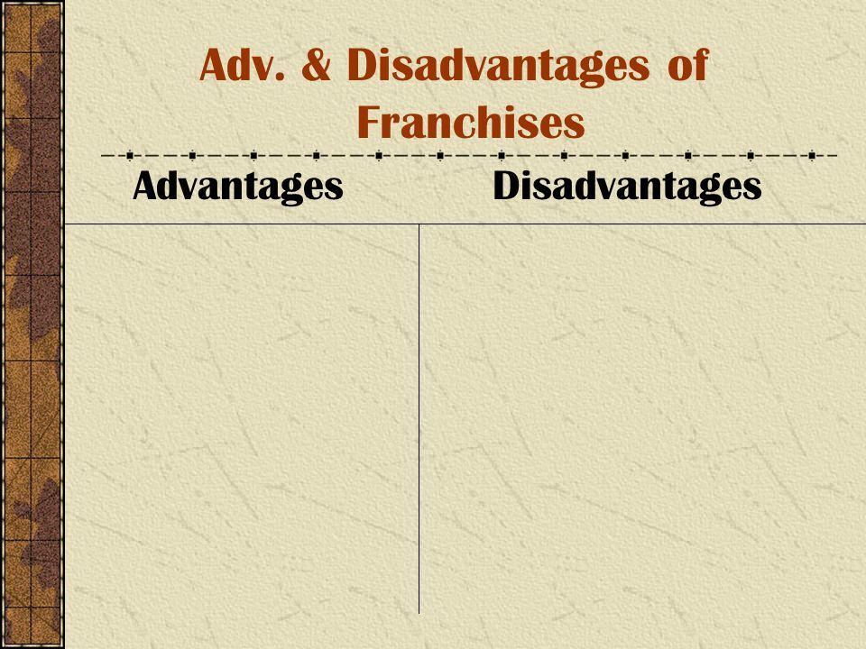 Adv. & Disadvantages of Franchises Advantages Disadvantages