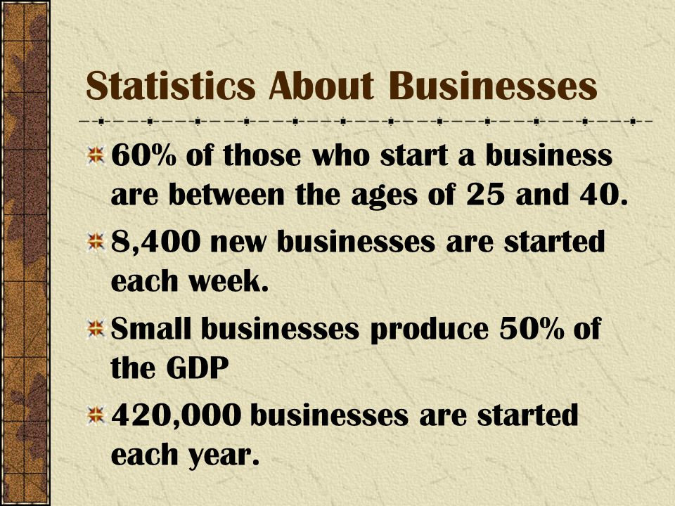 Statistics About Businesses 60% of those who start a business are between the ages of 25 and 40.
