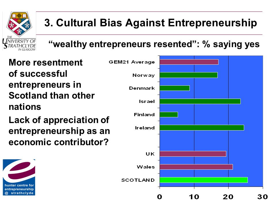 3. Cultural Bias Against Entrepreneurship More resentment of successful entrepreneurs in Scotland than other nations Lack of appreciation of entrepren