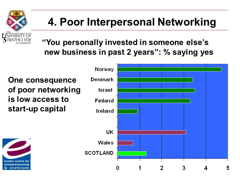 """4. Poor Interpersonal Networking """"You personally invested in someone else's new business in past 2 years"""": % saying yes One consequence of poor networ"""