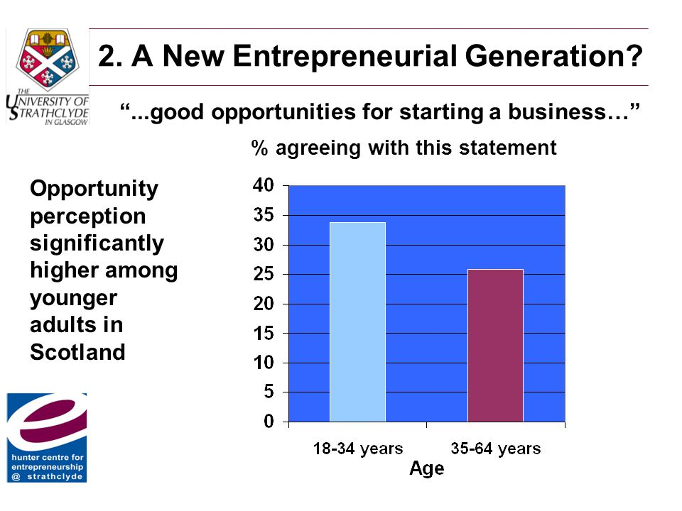"""2. A New Entrepreneurial Generation? """"...good opportunities for starting a business…"""" % agreeing with this statement Opportunity perception significan"""