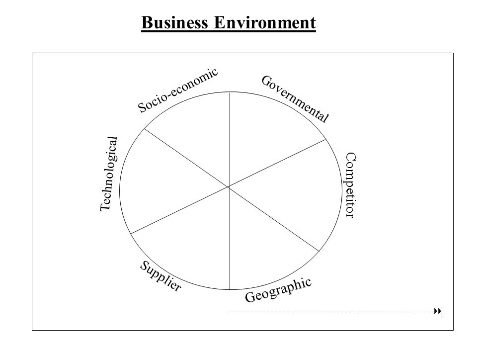 Socio-economic Governmental Competitor Geographic Supplier Technological Business Environment