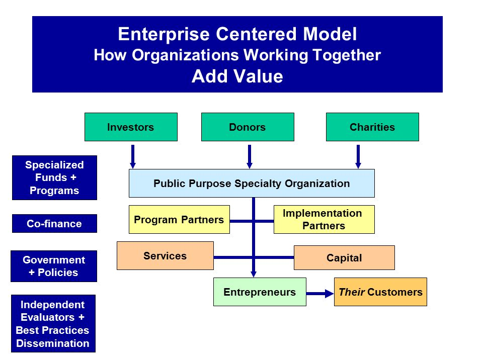Enterprise Centered Model How Organizations Working Together Add Value InvestorsDonorsCharities Services Capital EntrepreneursTheir Customers Speciali