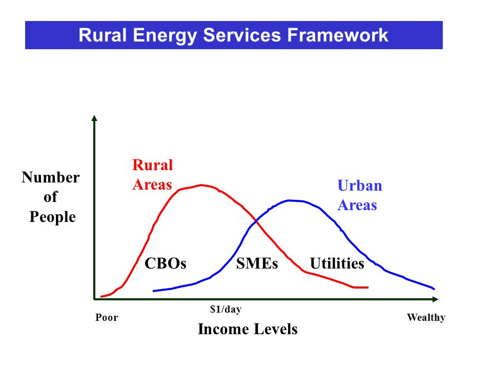 Number of People Income Levels $1/day Rural Areas Urban Areas CBOsSMEsUtilities PoorWealthy Rural Energy Services Framework