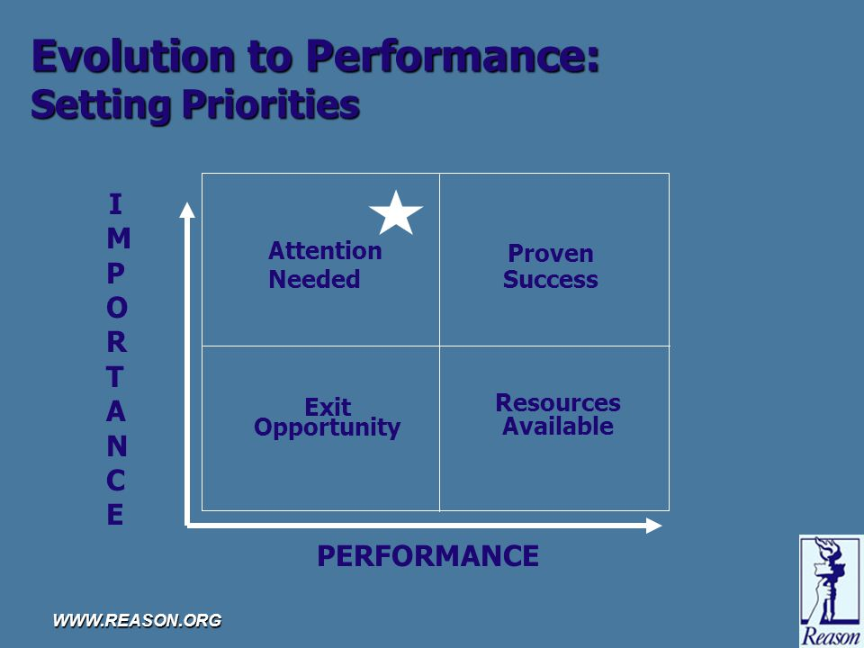 WWW.REASON.ORG Evolution to Performance: Setting Priorities Exit Opportunity Proven Success Resources Available IMPORTANCEIMPORTANCE PERFORMANCE Attention Needed