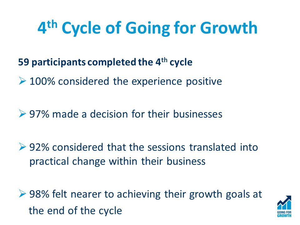 4 th Cycle of Going for Growth 59 participants completed the 4 th cycle  100% considered the experience positive  97% made a decision for their businesses  92% considered that the sessions translated into practical change within their business  98% felt nearer to achieving their growth goals at the end of the cycle