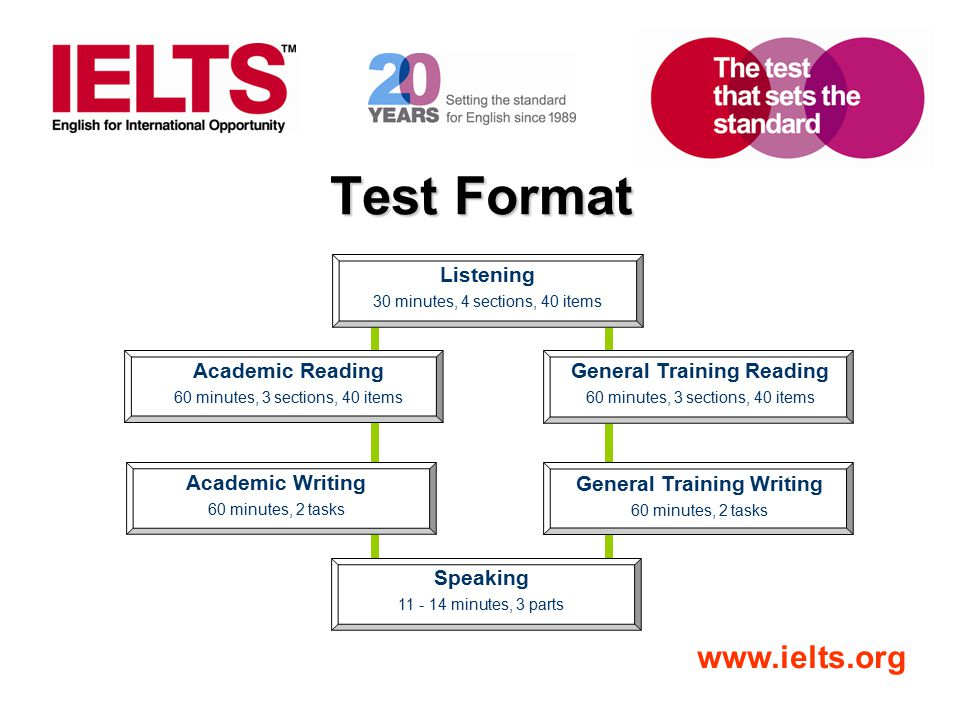 www.ielts.org Test Format Listening 30 minutes, 4 sections, 40 items General Training Reading 60 minutes, 3 sections, 40 items Academic Reading 60 min