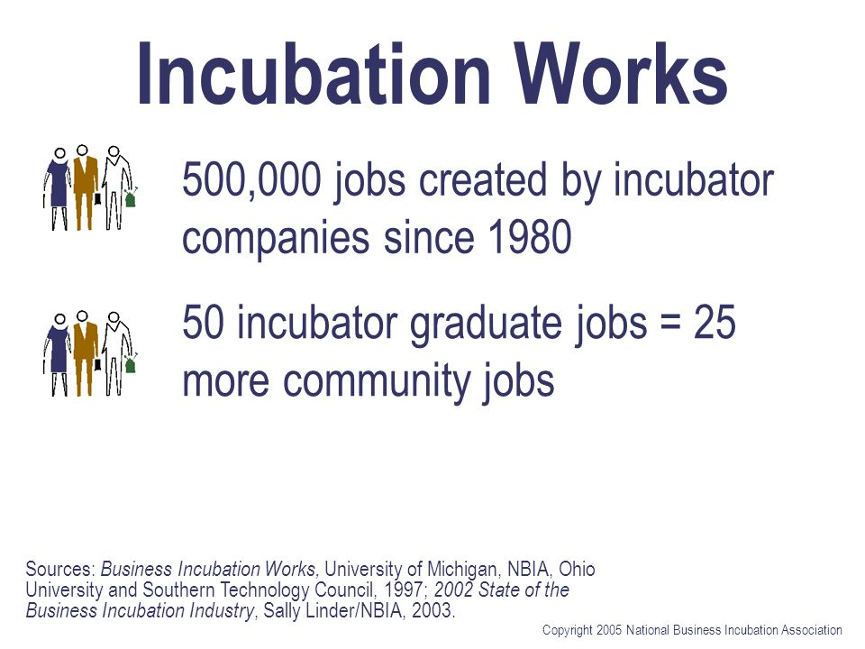 Copyright 2005 National Business Incubation Association A Good Investment $1 public investment in incubator = $30 in local tax revenue 84% of graduates stay in community Public incubator jobs @ $1,100 Other public jobs created @ $4,570 Source: Business Incubation Works, University of Michigan, NBIA, Ohio University and Southern Technology Council, 1997; Cost Per Job Associated with EDA Investments in Urban and Rural Areas, Amy K.