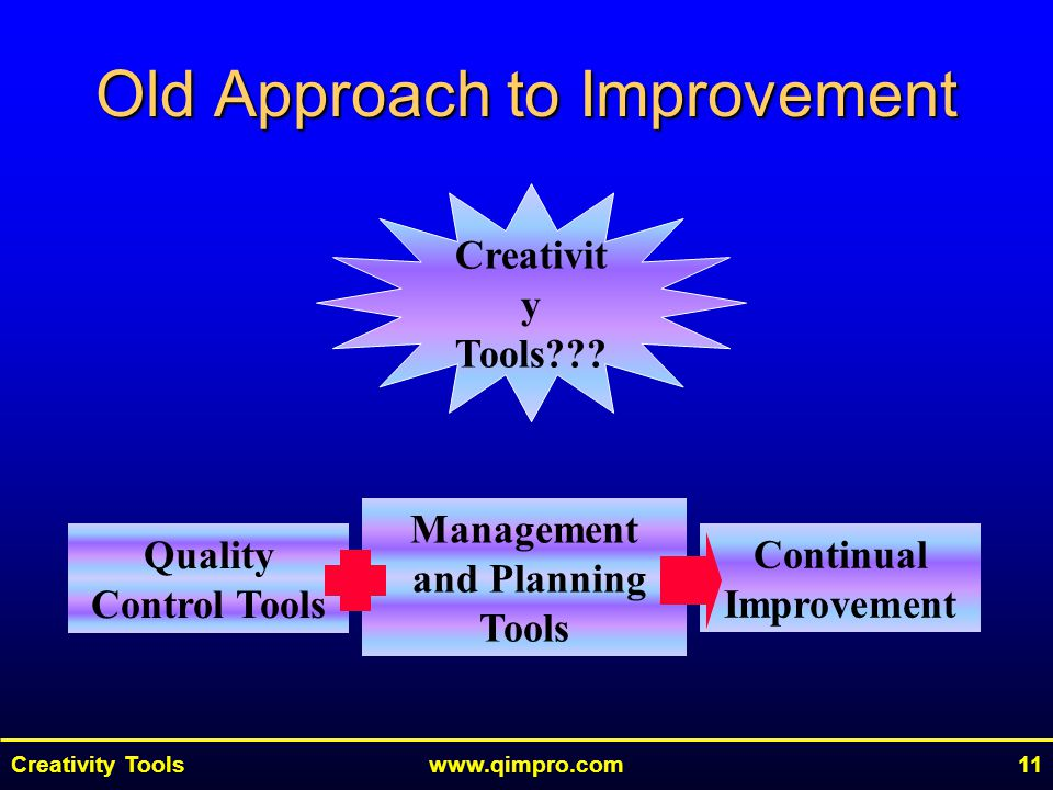 Creativity Toolswww.qimpro.com11 Old Approach to Improvement Quality Control Tools Management and Planning Tools Continual Improvement Creativit y Tools