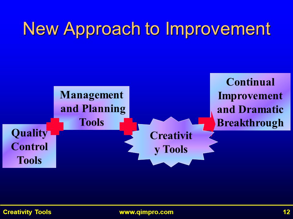 Creativity Toolswww.qimpro.com12 Quality Control Tools Management and Planning Tools Continual Improvement and Dramatic Breakthrough Creativit y Tools