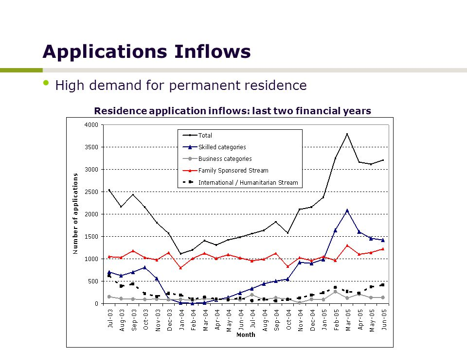 Applications Inflows High demand for permanent residence Residence application inflows: last two financial years