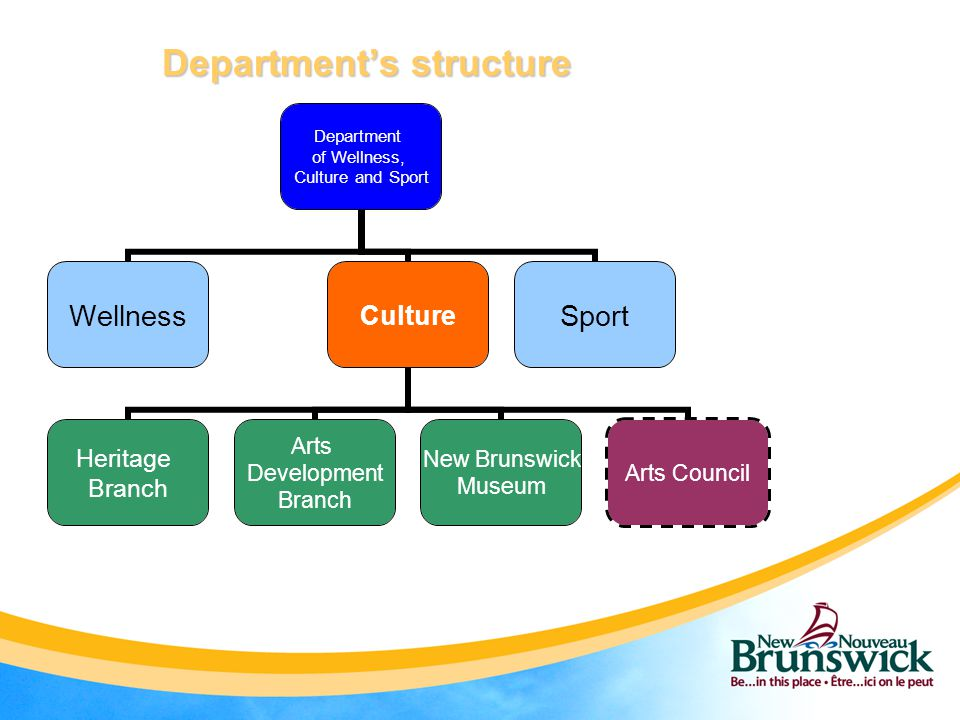 Department's structure Department of Wellness, Culture and Sport WellnessCulture Heritage Branch Arts Development Branch New Brunswick Museum Arts Cou