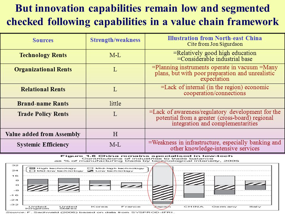 June 2008S GU Globelics Academy18 But innovation capabilities remain low and segmented checked following capabilities in a value chain framework Sources Strength/weakness Illustration from North-east China Cite from Jon Sigurdson Technology RentsM-L =Relatively good high education =Considerable industrial base Organizational RentsL =Planning instruments operate in vacuum =Many plans, but with poor preparation and unrealistic expectation Relational RentsL =Lack of internal (in the region) economic cooperation/connections Brand-name Rantslittle Trade Policy RentsL =Lack of awareness/regulatory development for the potential from a greater (cross-board) regional integration and complementarities Value added from AssemblyH Systemic EfficiencyM-L =Weakness in infrastructure, especially banking and other knowledge-intensive services
