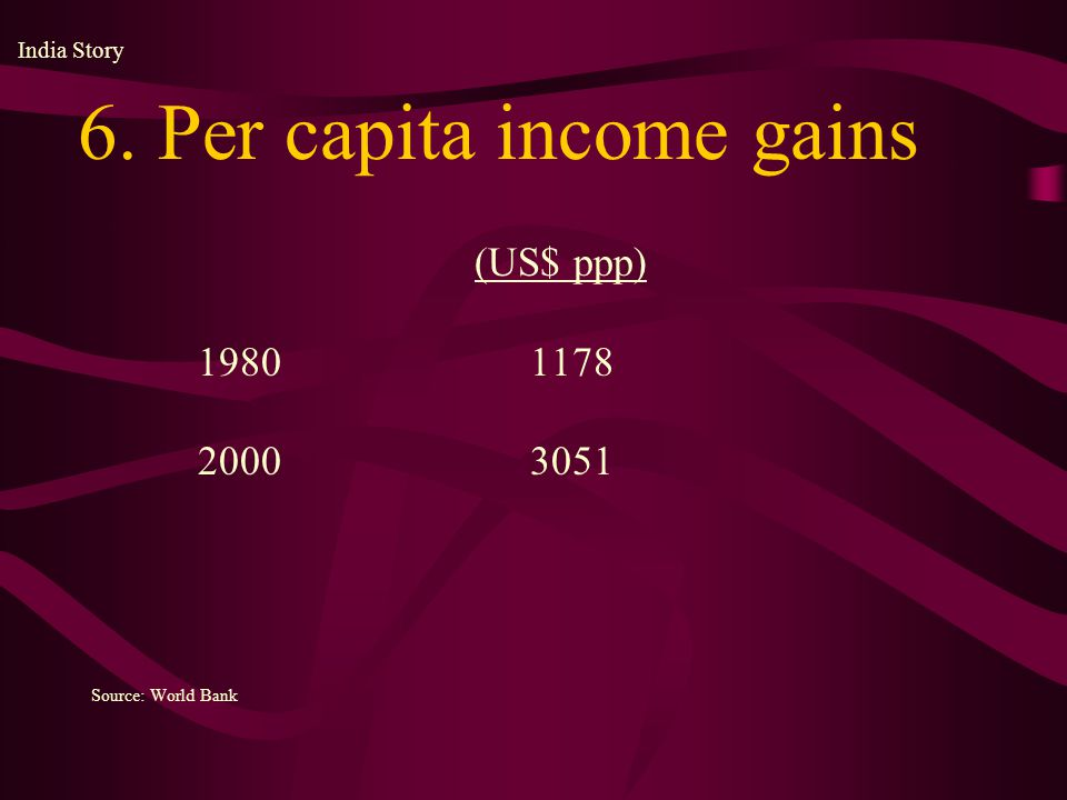 (US$ ppp) 1980 1178 2000 3051 Source: World Bank 6. Per capita income gains India Story