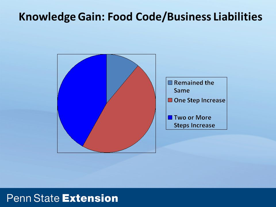 Knowledge Gain: Food Code/Business Liabilities