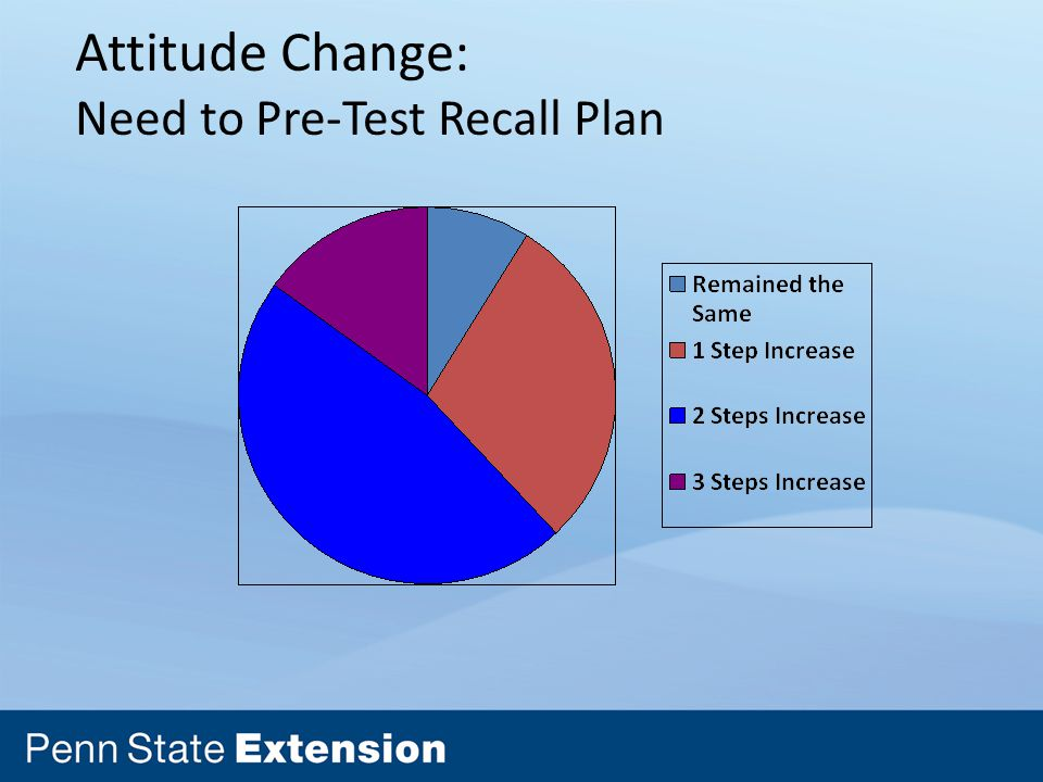 Attitude Change: Need to Pre-Test Recall Plan