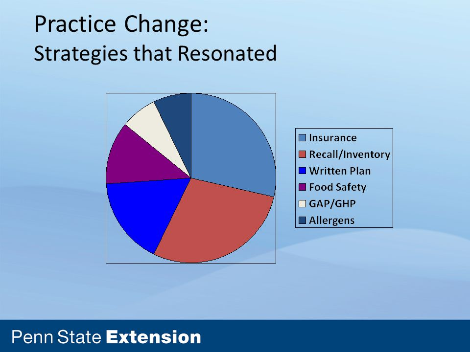 Practice Change: Strategies that Resonated