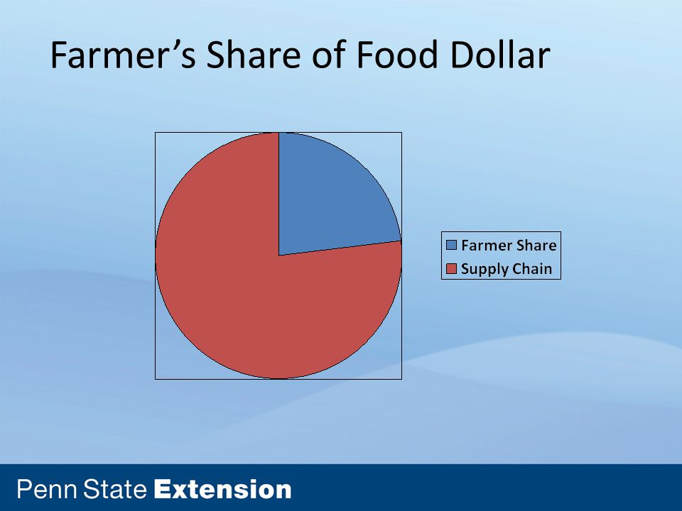 Farmer's Share of Food Dollar