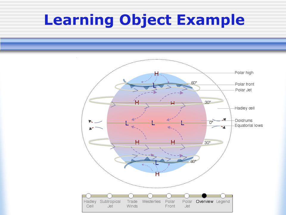 ©2004 P. Samson - University of Michigan Learning Object Example