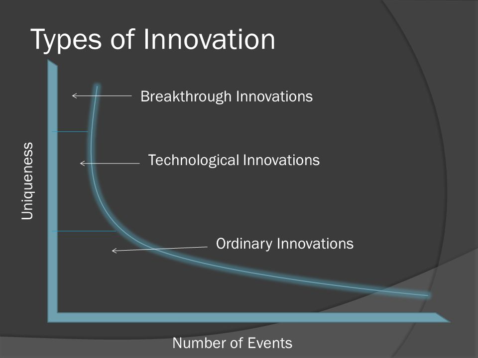 Types of Innovation Number of Events Uniqueness Ordinary Innovations Technological Innovations Breakthrough Innovations