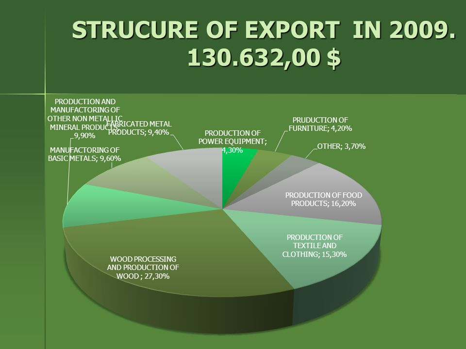 STRUCURE OF EXPORT IN 2009. 130.632,00 $