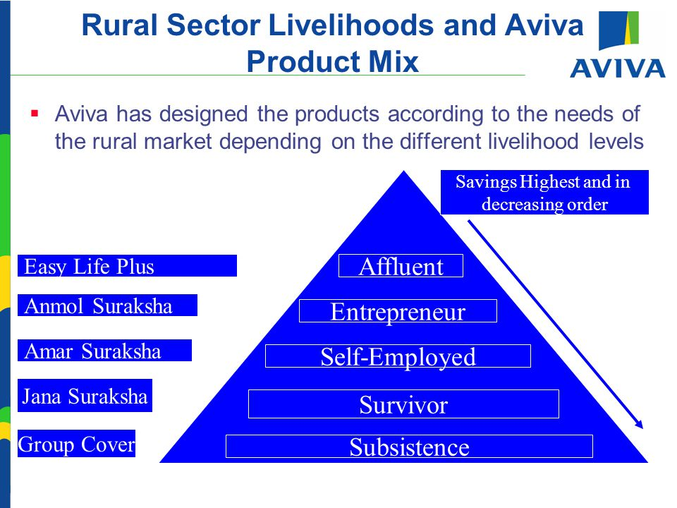 Rural Sector Livelihoods and Aviva Product Mix Subsistence Survivor Self-Employed Entrepreneur Affluent Group Cover Jana Suraksha Amar Suraksha Anmol Suraksha Easy Life Plus Savings Highest and in decreasing order  Aviva has designed the products according to the needs of the rural market depending on the different livelihood levels