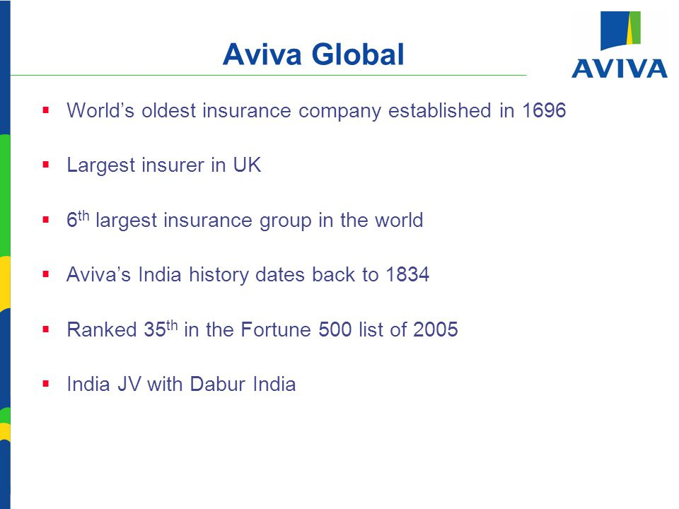 Aviva Global  World's oldest insurance company established in 1696  Largest insurer in UK  6 th largest insurance group in the world  Aviva's India history dates back to 1834  Ranked 35 th in the Fortune 500 list of 2005  India JV with Dabur India