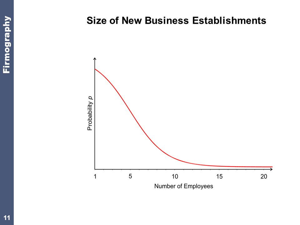 11 Size of New Business Establishments Firmography