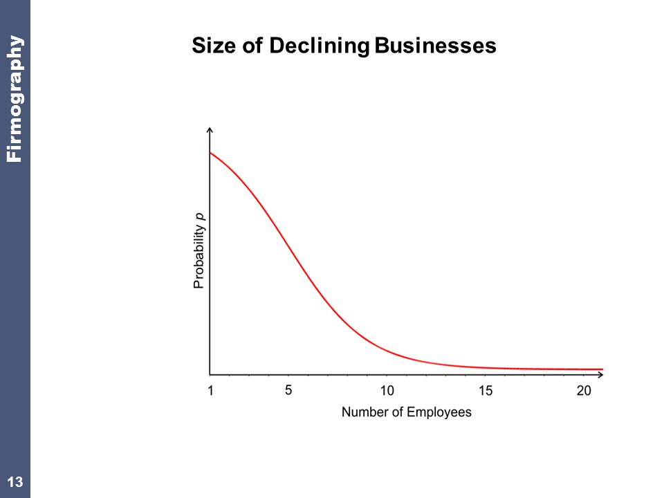 13 Size of Declining Businesses Firmography