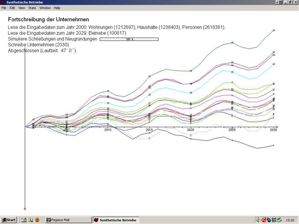 17 Model run Firmography