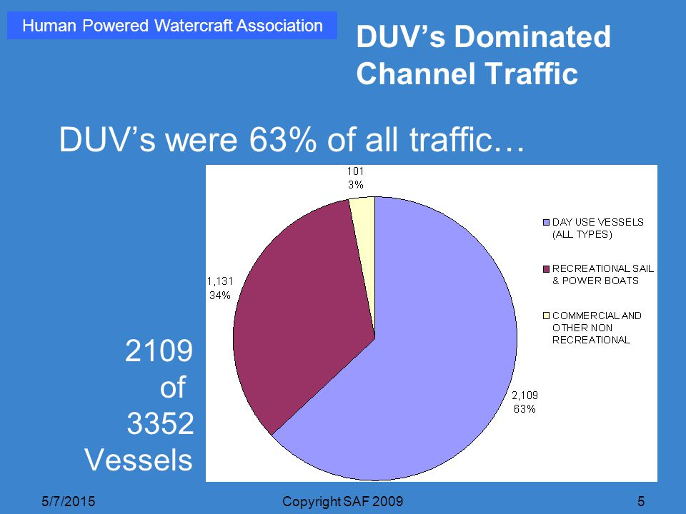 5/7/2015Copyright SAF 20095 DUV's Dominated Channel Traffic DUV's were 63% of all traffic… 2109 of 3352 Vessels Human Powered Watercraft Association