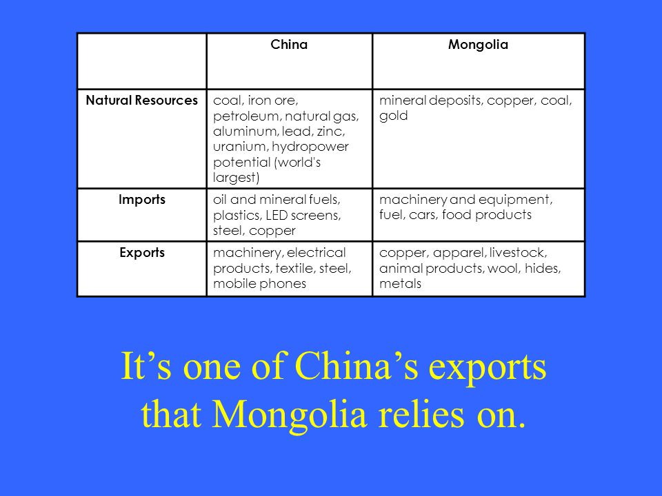 It's one of China's exports that Mongolia relies on. ChinaMongolia Natural Resources coal, iron ore, petroleum, natural gas, aluminum, lead, zinc, ura