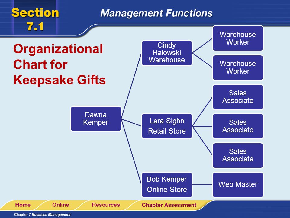 Organizational Chart for Keepsake Gifts Dawna Kemper is the president There are 3 Managers: Cindy Halowksi – warehouse Lara Sighn – retail store Bob K