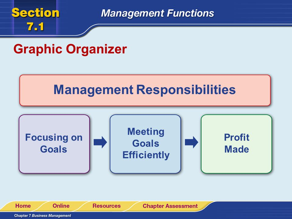 Graphic Organizer Management Responsibilities Focusing on Goals Meeting Goals Efficiently Profit Made