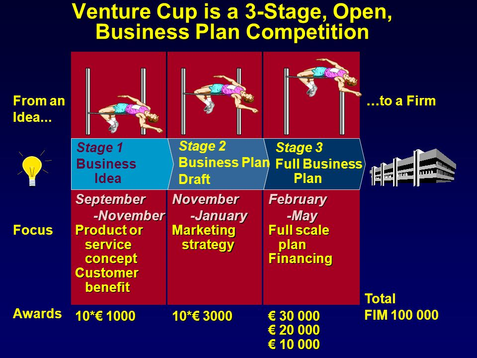 Venture Cup is a 3-Stage, Open, Business Plan Competition From an Idea... …to a Firm Stage 1 Business Idea Focus Awards Stage 2 Business Plan Draft Ma