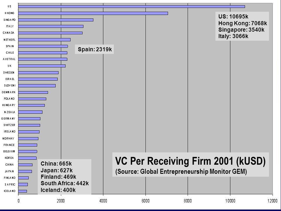 US: 10695k Hong Kong: 7068k Singapore: 3540k Italy: 3066k Spain: 2319k China: 665k Japan: 627k Finland: 469k South Africa: 442k Iceland: 400k VC Per Receiving Firm 2001 (kUSD) (Source: Global Entrepreneurship Monitor GEM)