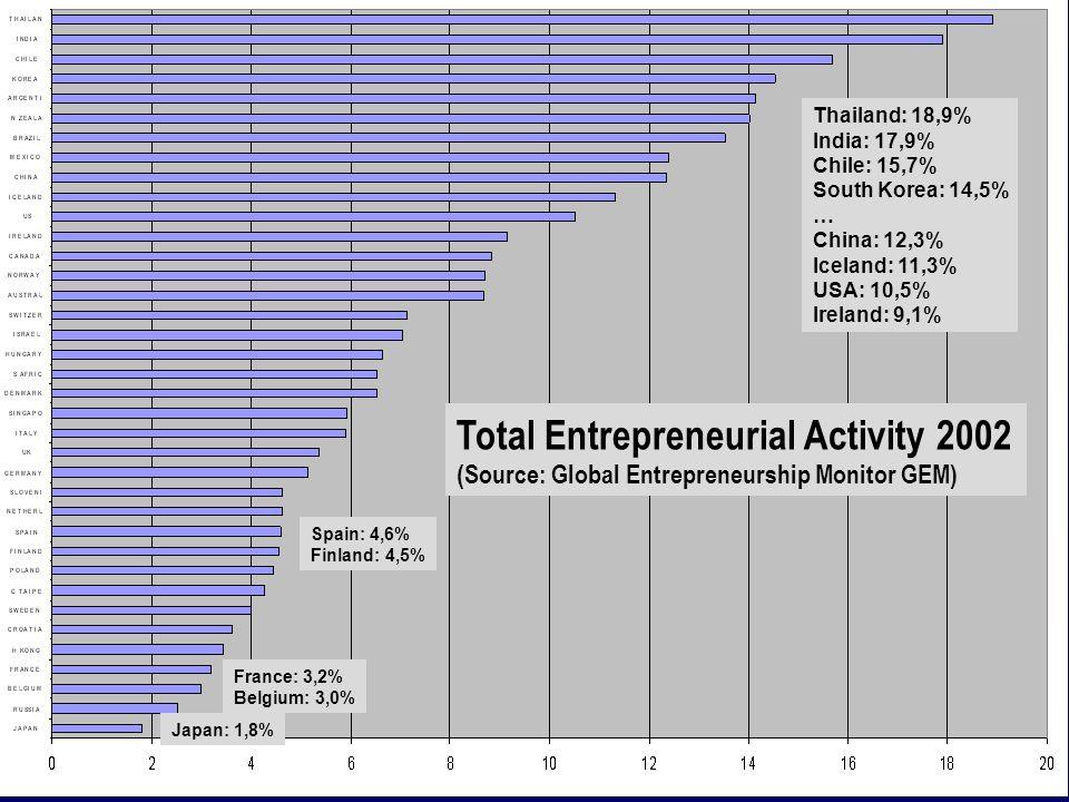 Spain: 4,6% Finland: 4,5% Thailand: 18,9% India: 17,9% Chile: 15,7% South Korea: 14,5% … China: 12,3% Iceland: 11,3% USA: 10,5% Ireland: 9,1% Japan: 1,8% France: 3,2% Belgium: 3,0% Total Entrepreneurial Activity 2002 (Source: Global Entrepreneurship Monitor GEM)