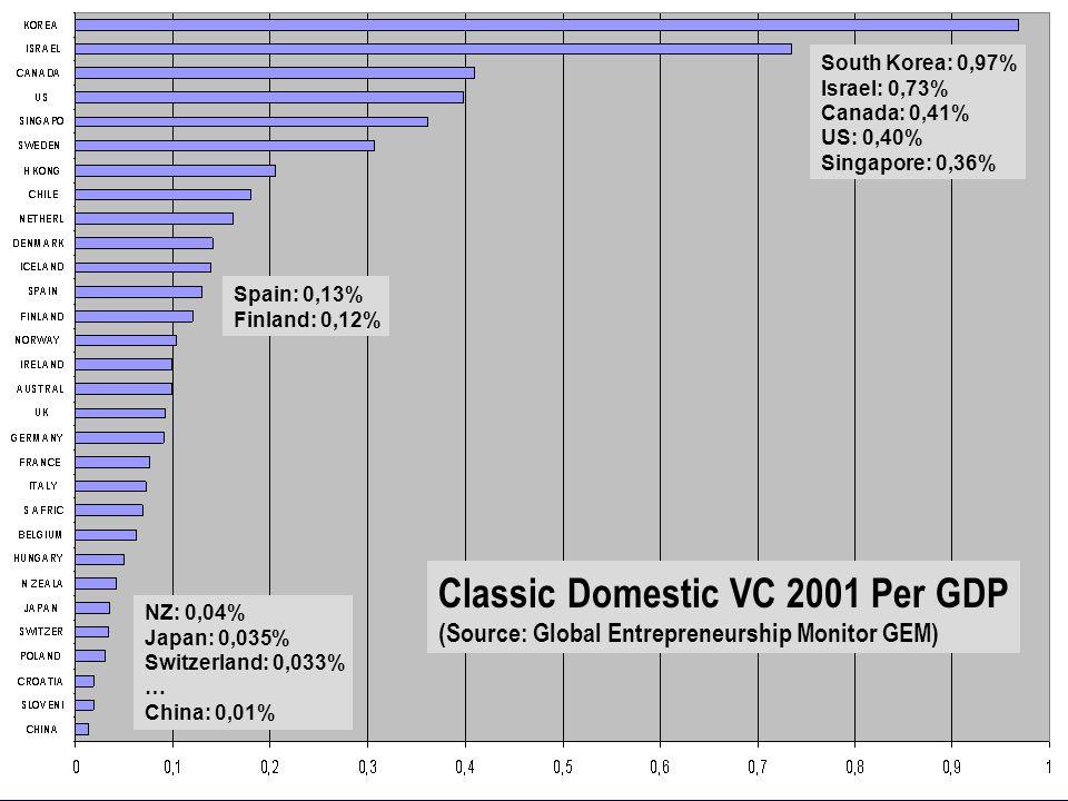 South Korea: 0,97% Israel: 0,73% Canada: 0,41% US: 0,40% Singapore: 0,36% Spain: 0,13% Finland: 0,12% NZ: 0,04% Japan: 0,035% Switzerland: 0,033% … China: 0,01% Classic Domestic VC 2001 Per GDP (Source: Global Entrepreneurship Monitor GEM)