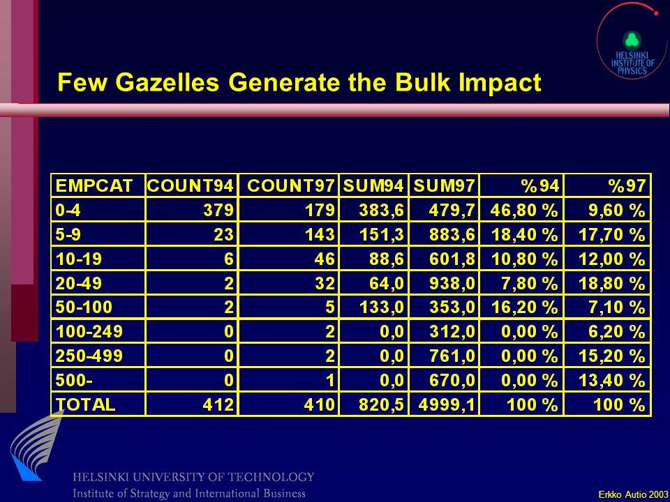 Erkko Autio 2003 Few Gazelles Generate the Bulk Impact
