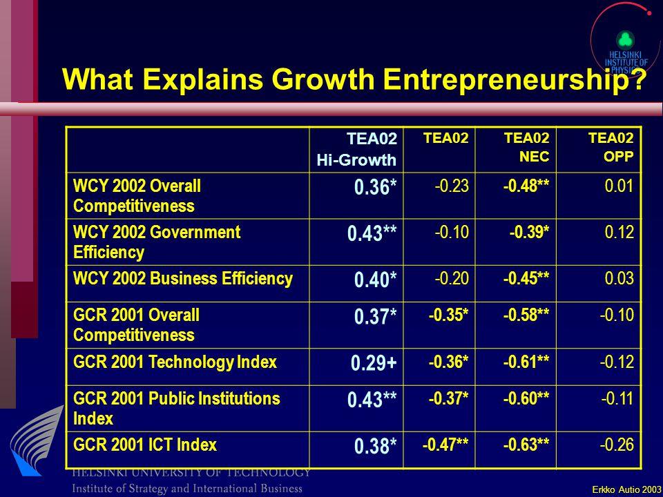 Erkko Autio 2003 What Explains Growth Entrepreneurship.