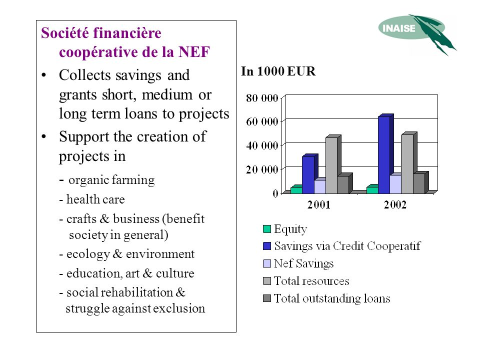 Société financière coopérative de la NEF Collects savings and grants short, medium or long term loans to projects Support the creation of projects in - organic farming - health care - crafts & business (benefit society in general) - ecology & environment - education, art & culture - social rehabilitation & struggle against exclusion In 1000 EUR