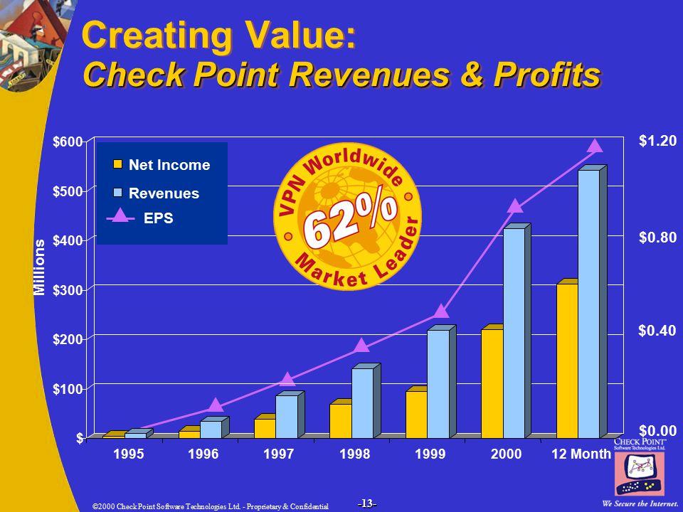 ©2000 Check Point Software Technologies Ltd.