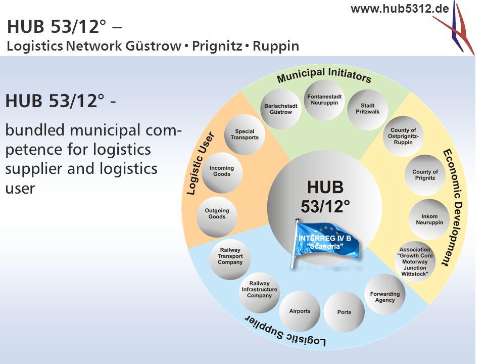HUB 53/12° – Logistics Network Güstrow  Prignitz  Ruppin www.hub5312.de HUB 53/12° - bundled municipal com- petence for logistics supplier and logistics user