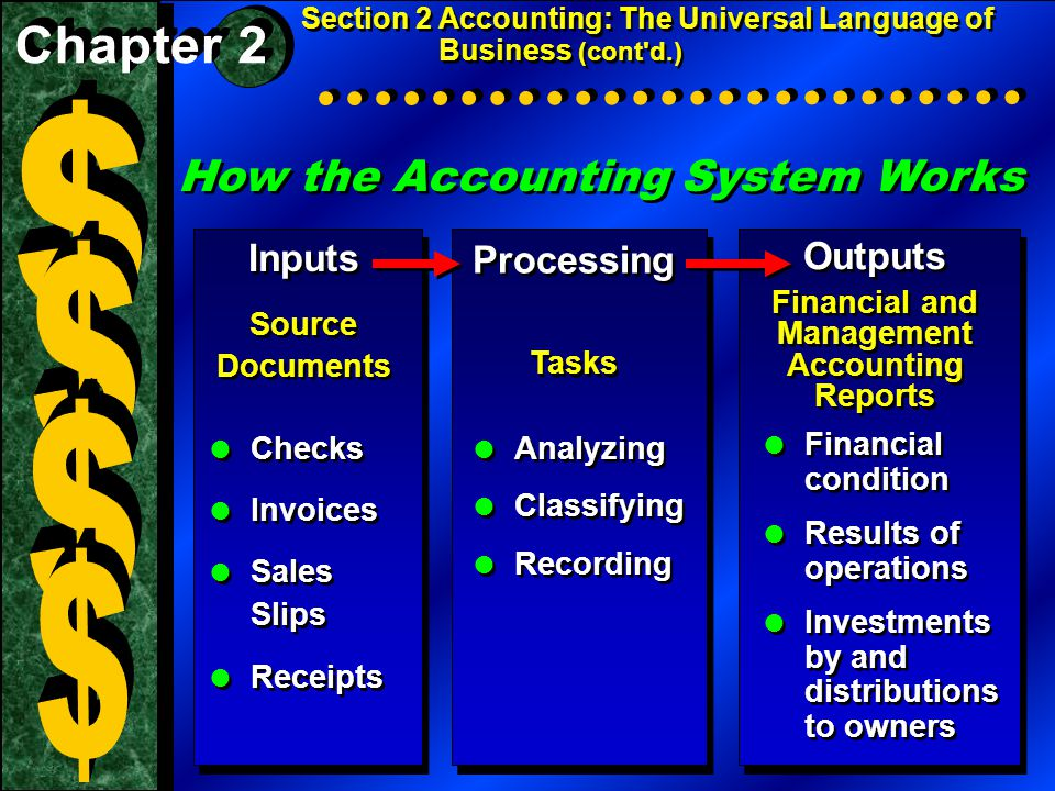 How the Accounting System Works Section 2 Accounting: The Universal Language of Business (cont d.) Inputs Source Documents Inputs Source Documents Processing Tasks Processing Tasks Outputs Financial and Management Accounting Reports Outputs Financial and Management Accounting Reports  Financial condition  Results of operations  Investments by and distributions to owners  Financial condition  Results of operations  Investments by and distributions to owners  Analyzing  Classifying  Recording  Analyzing  Classifying  Recording  Checks  Invoices  Sales Slips  Receipts  Checks  Invoices  Sales Slips  Receipts