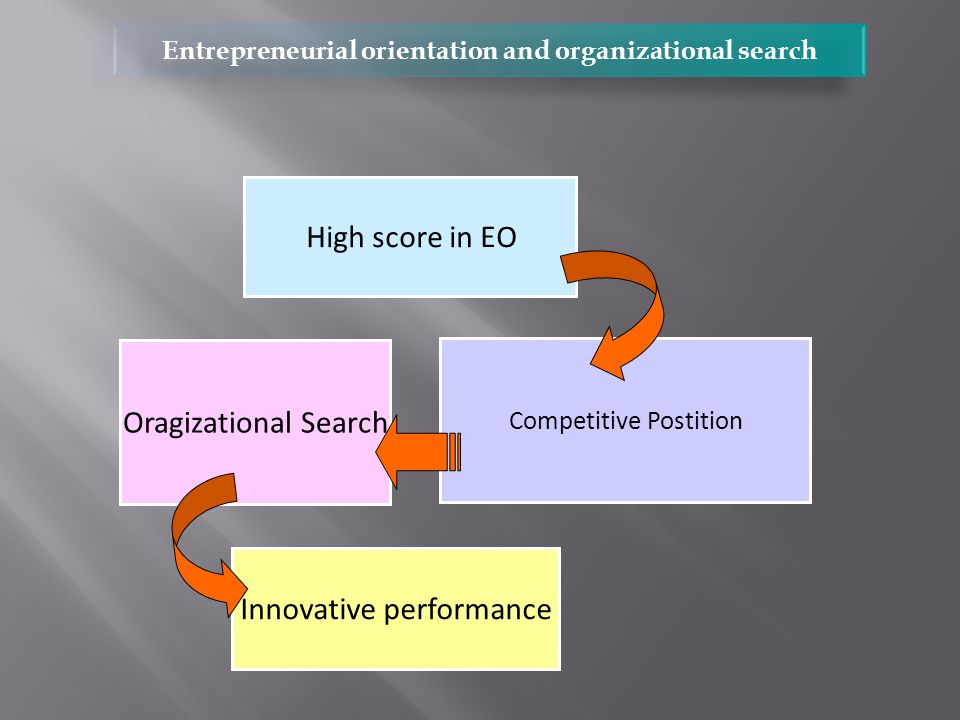 High score in EO Competitive Postition Oragizational Search Innovative performance Entrepreneurial orientation and organizational search