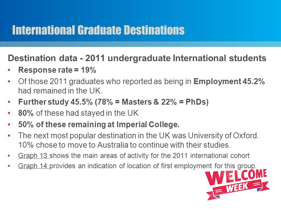 Destination of International Students - 2011
