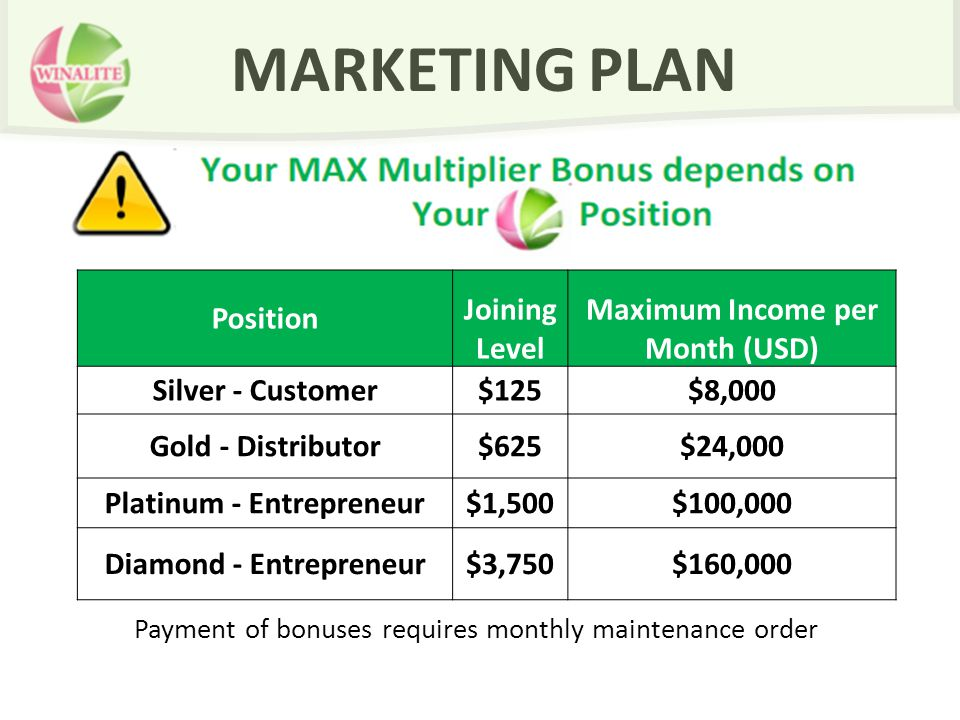 MARKETING PLAN Payment of bonuses requires monthly maintenance order Position Joining Level Maximum Income per Month (USD) Silver - Customer$125$8,000